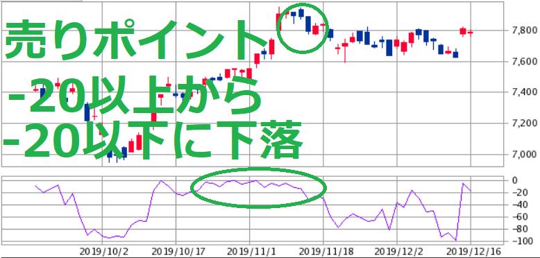 株価チャート ウィリアムズ%R売りポイント