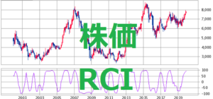 テクニカル分析 RSI