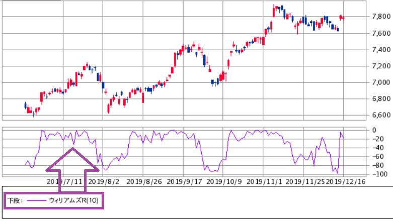 株価チャート ウィリアムズ%Rの見方