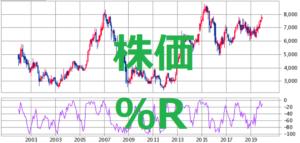 株価 ウィリアムズ%R