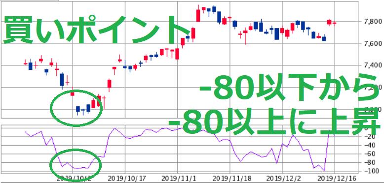 株価チャート ウィリアムズ%R 買いポイント