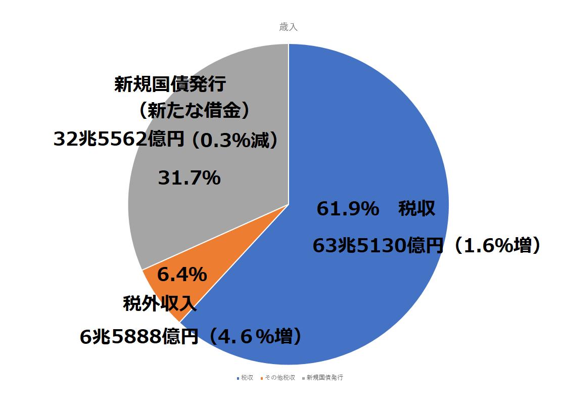 税金の歳入・歳出 内訳の円グラフ
