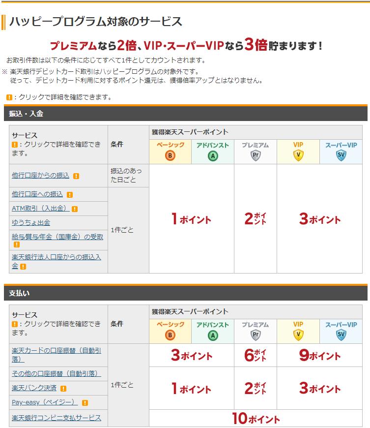 楽天証券・銀行 ハッピープログラム