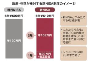 2024 NISA
