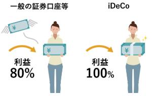 松井証券 iDeCo 運用時