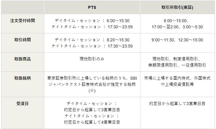 松井証券 PTS
