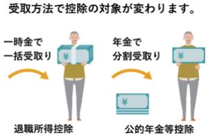 松井証券 iDeCo 受取り時