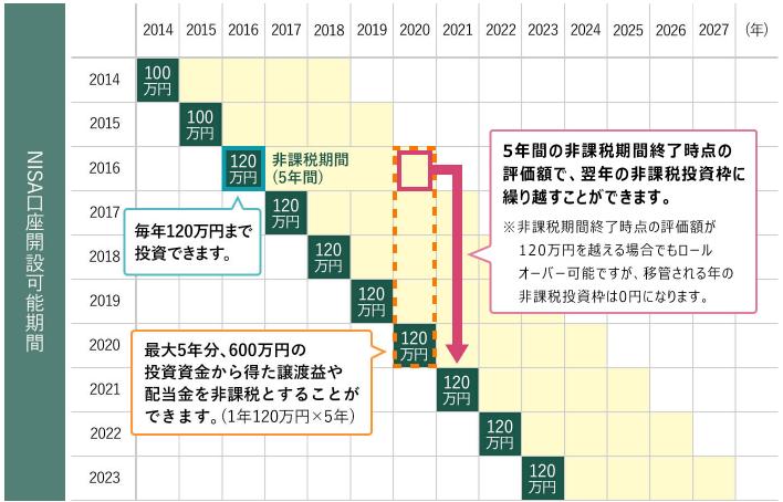 松井証券 NISA期間