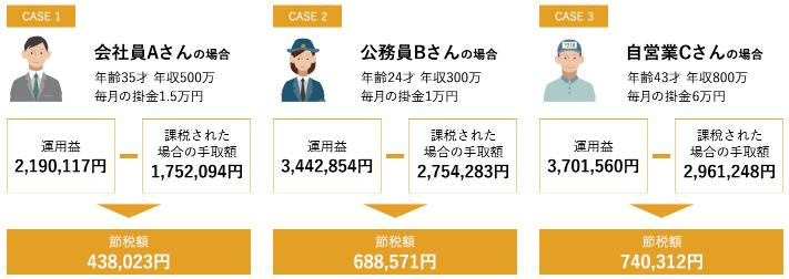 松井証券 iDeCo 運用時 例