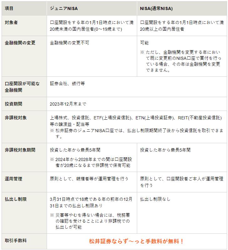 松井証券 ジュニアNISA 一般NISA