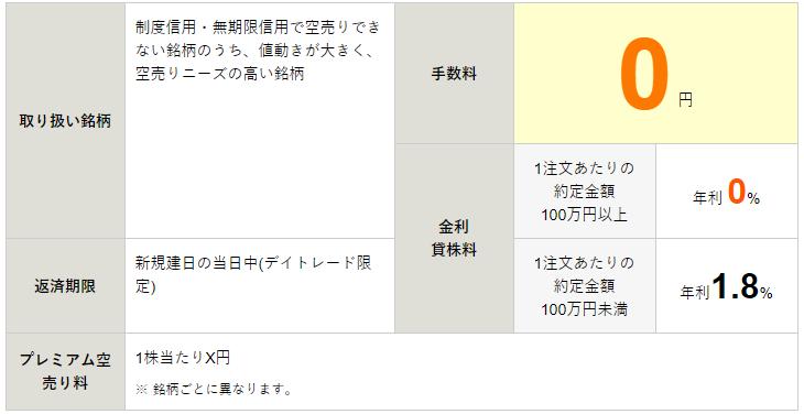 松井証券 1日信用取引 プレミアムから売り