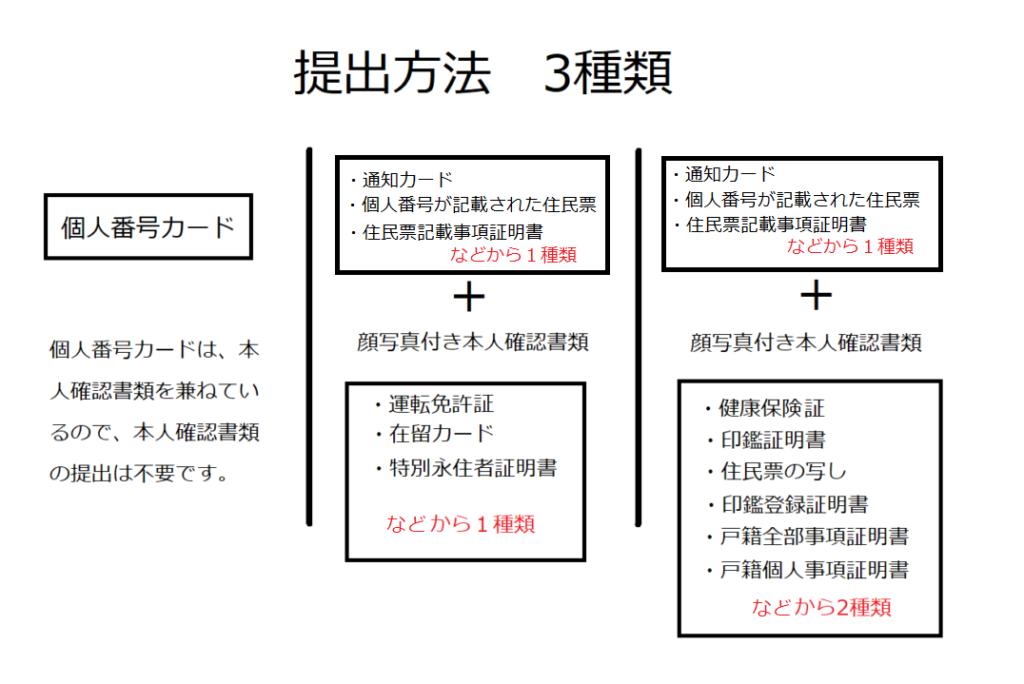 松井証券 必要書類の組み合わせ