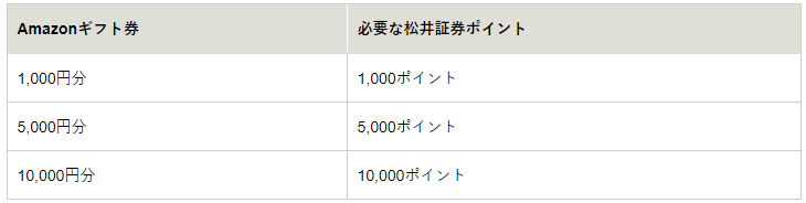 松井証券 Amazonギフト券