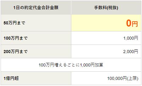 松井証券 信用取引手数料