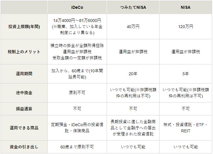 松井証券 iDeCo NISA