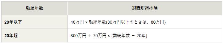 松井証券 iDeCo 一時金