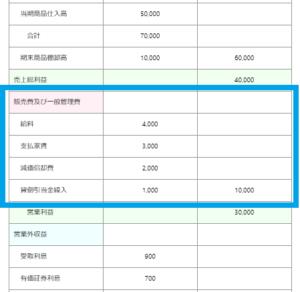 決算書 損益計算書 販売費及び一般管理費