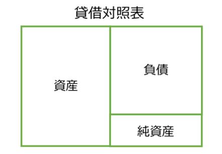 貸借対照表(バランスシート・BS)