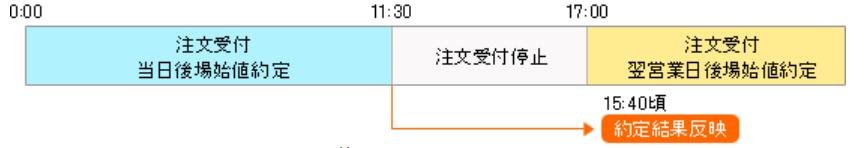 マネックス証券 ワン株(単元未満株)時間