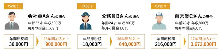 松井証券 iDeCo 積立時