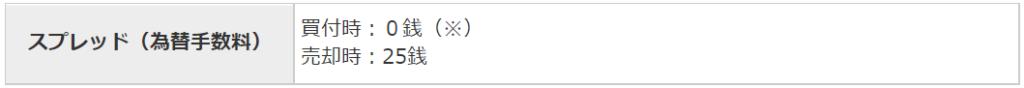 マネックス証券 米国株 外国為替の手数料