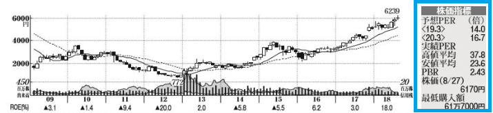 株価指標欄の見方・読み方