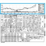 四季報 見方・使い方 【株価チャート・株価指標】