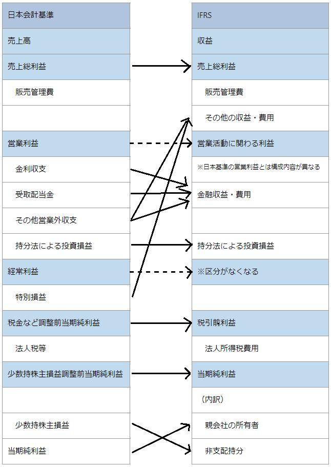 日本基準とIFRS基準の違い