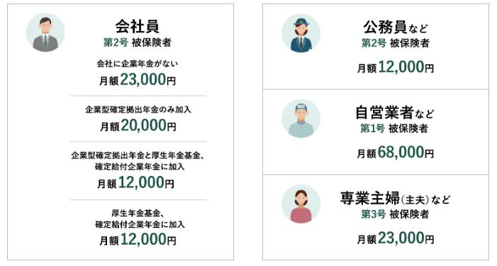 職業(号)による上限額の違い