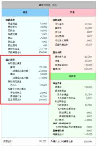 決算書 貸借対照表 固定資産