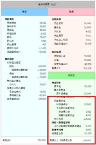 決算書 貸借対照表 純資産 評価・換算差額等