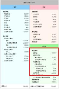 決算書 貸借対照表 純資産 株主資本