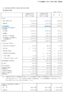 トヨタ自動車 損益計算書 2019年