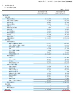 貸借対照表 総資産