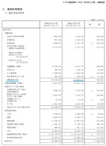 貸借対照表、流動資産