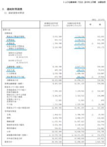 貸借対照表、流動資産、当座資産