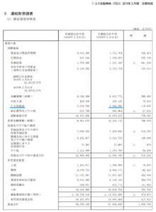 貸借対照表、棚卸資産