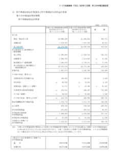 トヨタ自動車 損益計算書