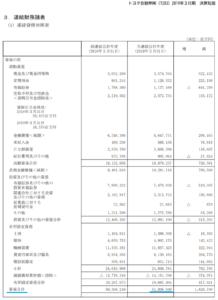 トヨタ自動車 貸借対照表 2019年