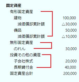 固定資産の内訳、3つに分類される