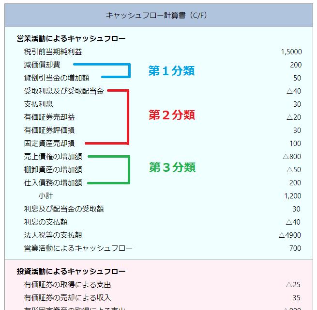 営業キャッシュフローは3つに分類される