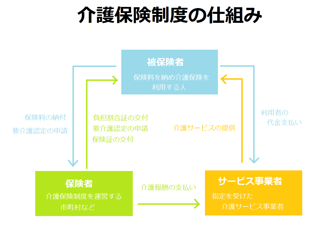 介護保険制度の仕組み、概要