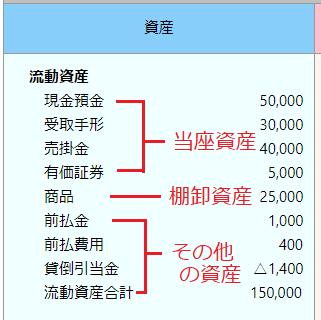 流動資産の内訳、3種類