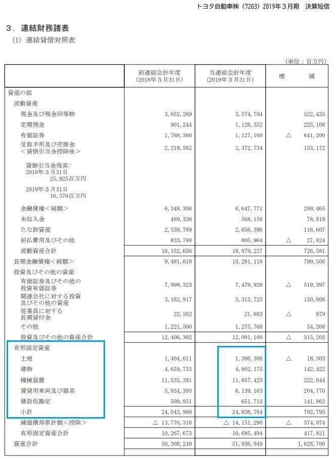 有形固定資産額は貸借対照表で確認できる