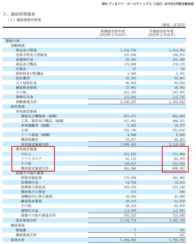 無形固定資産は貸借対照表で確認できる