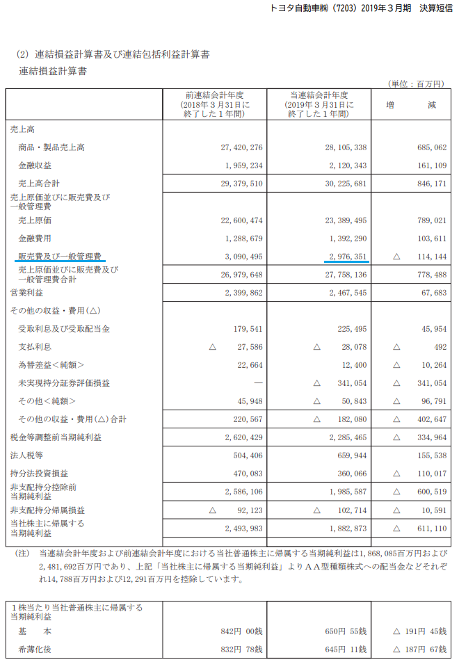 損益計算に記載される設備投資の情報