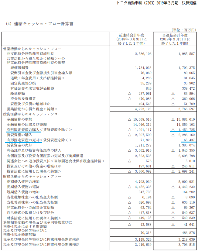キャッシュフロー計算書に記載される設備投資の情報