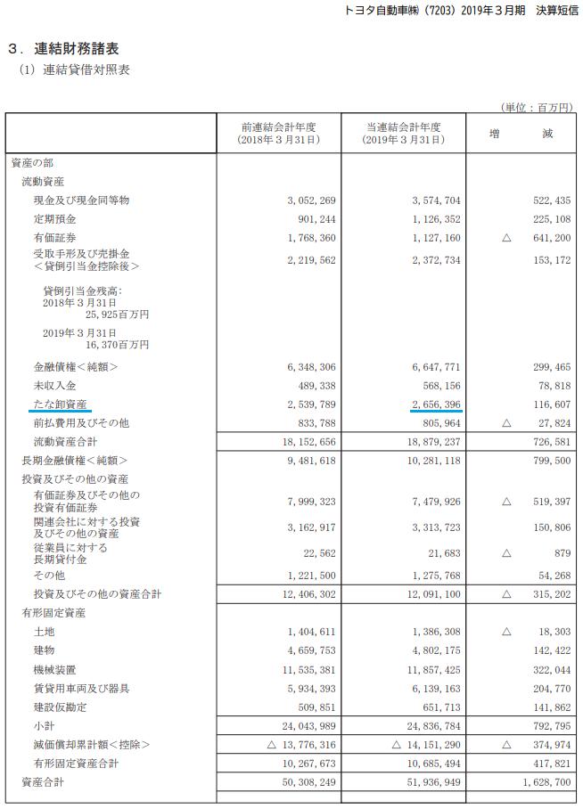 棚卸資産は貸借対照表に記載される