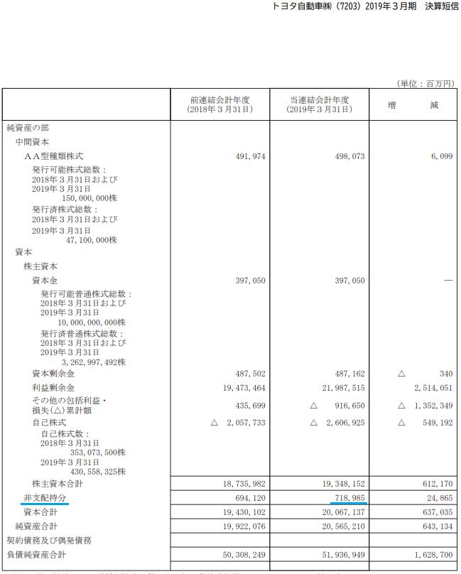 連結貸借対照表での少数株主持分の項目