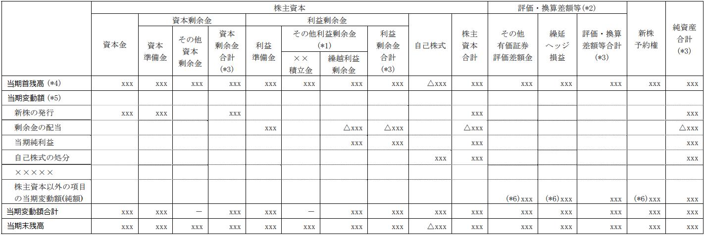 株主資本等変動計算書の項目